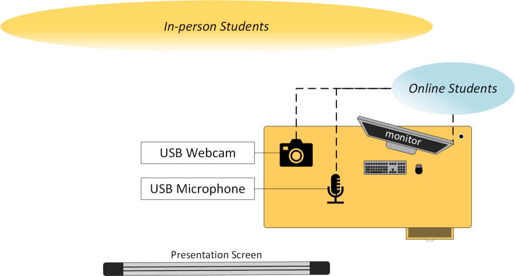 PC connects both online and in-class students