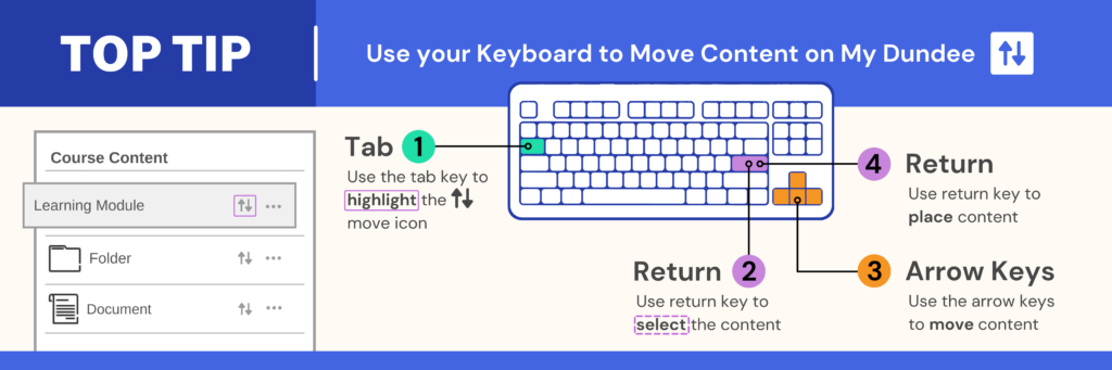 Image of a keyboard with the tab, return and arrow keys highlighted. The tab key highlights the up and down arrows for course content. The return key is used to select the content, the arrow keys move the content, and then a final return key places the content.